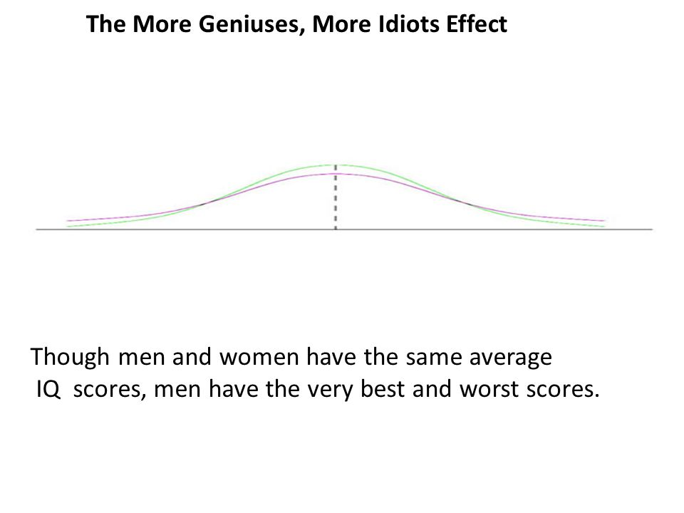 The More Geniuses, More Idiots Effect Though men and women have the same average IQ scores, men have the very best and worst scores.