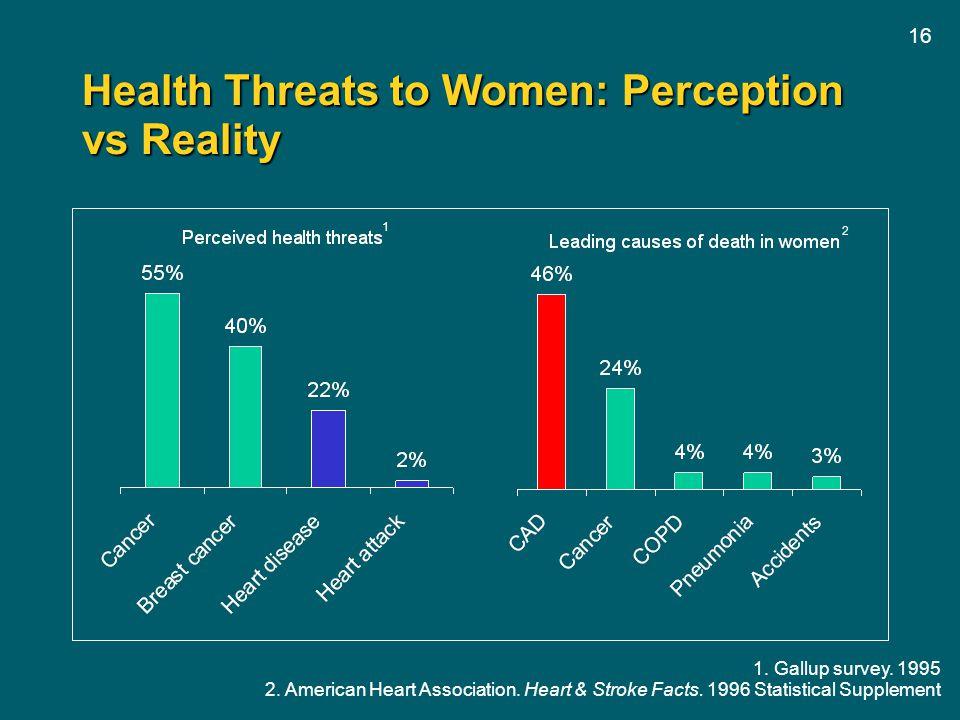 16 Health Threats to Women: Perception vs Reality 1. Gallup survey. 1995 2. American Heart Association. Heart & Stroke Facts. 1996 Statistical Supplem