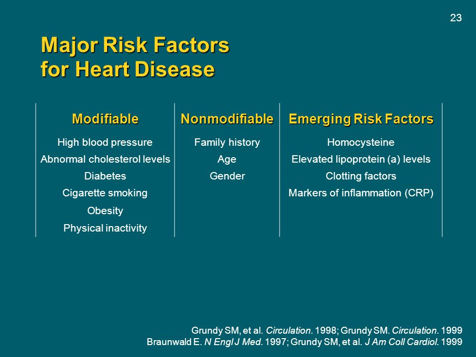 23 Major Risk Factors for Heart Disease ModifiableNonmodifiable Emerging Risk Factors High blood pressureFamily historyHomocysteine Abnormal cholester