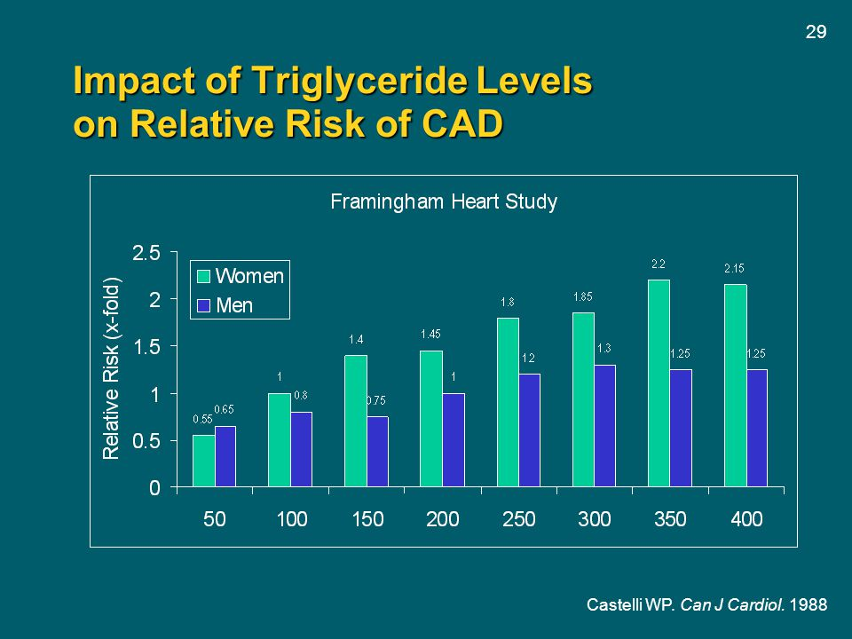 29 Impact of Triglyceride Levels on Relative Risk of CAD Castelli WP. Can J Cardiol. 1988
