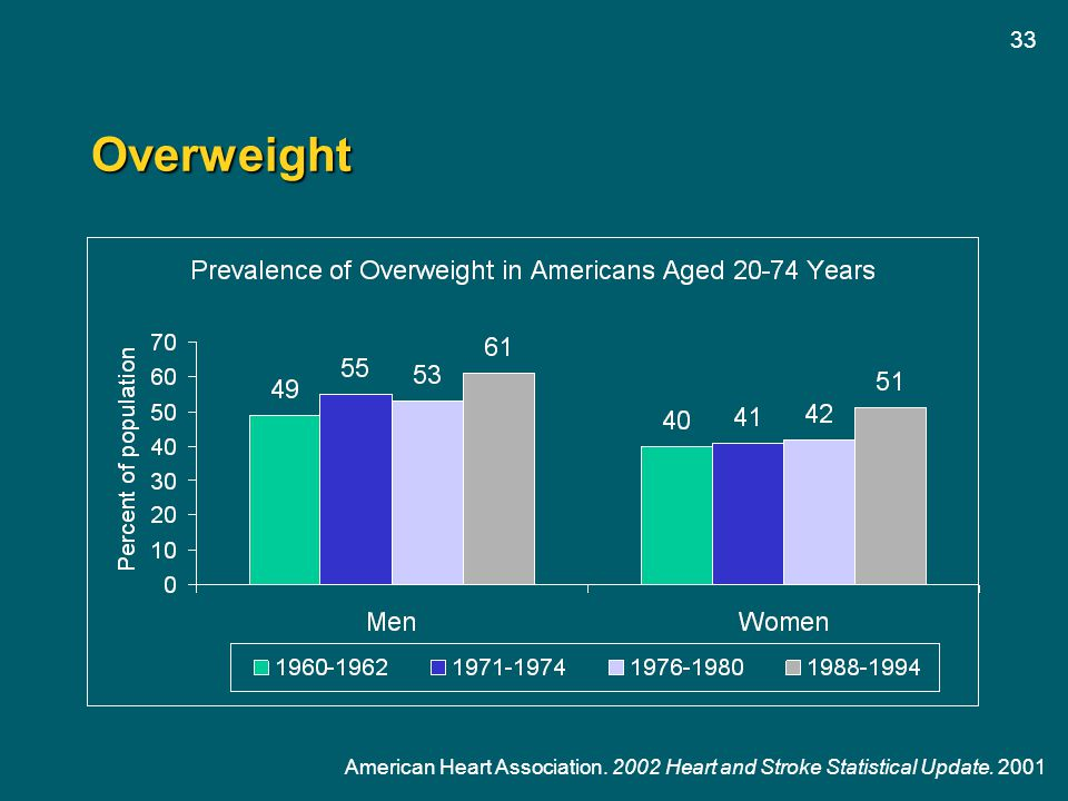 33 Overweight American Heart Association. 2002 Heart and Stroke Statistical Update. 2001