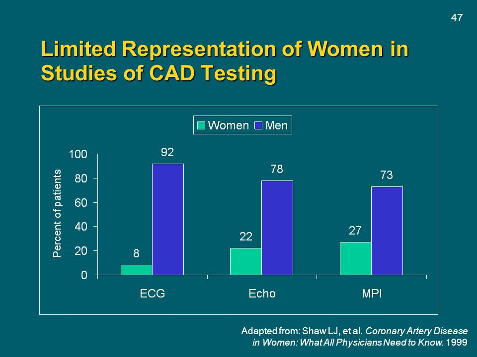 47 Limited Representation of Women in Studies of CAD Testing Adapted from: Shaw LJ, et al. Coronary Artery Disease in Women: What All Physicians Need
