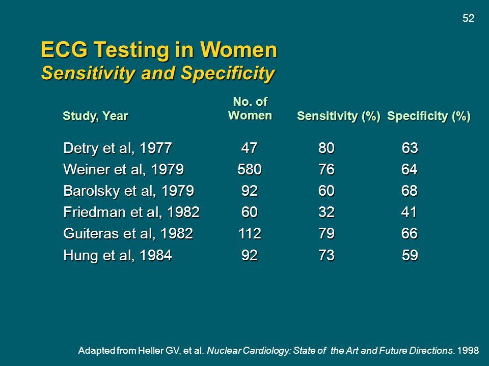 52 ECG Testing in Women Sensitivity and Specificity Detry et al, 1977478063 Weiner et al, 19795807664 Barolsky et al, 1979926068 Friedman et al, 19826