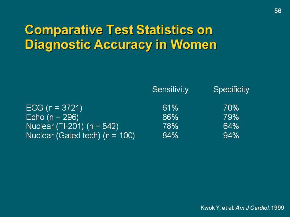 56 Comparative Test Statistics on Diagnostic Accuracy in Women Kwok Y, et al. Am J Cardiol. 1999