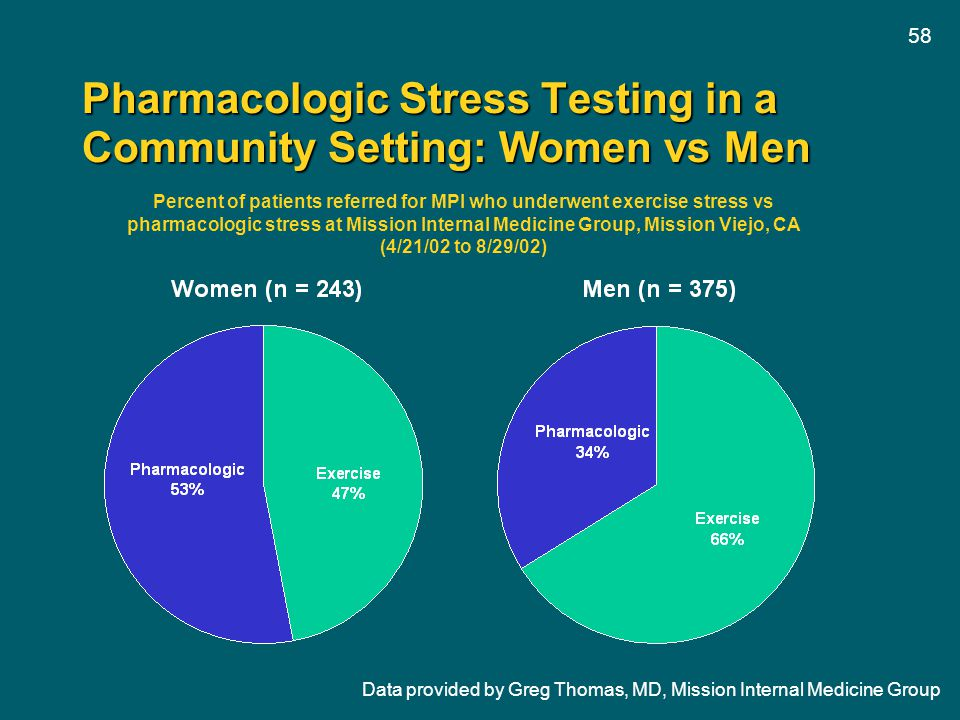 58 Pharmacologic Stress Testing in a Community Setting: Women vs Men Data provided by Greg Thomas, MD, Mission Internal Medicine Group Percent of pati