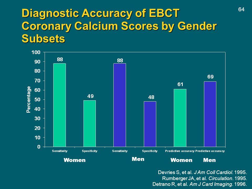 64 Diagnostic Accuracy of EBCT Coronary Calcium Scores by Gender Subsets Women Men Devries S, et al. J Am Coll Cardiol. 1995. Rumberger JA, et al. Cir