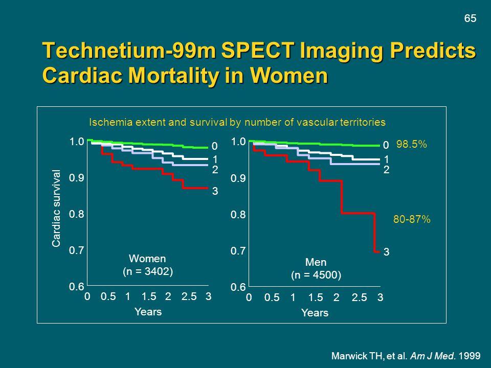 65 Technetium-99m SPECT Imaging Predicts Cardiac Mortality in Women 00.511.522.53 Years 0.6 0.7 0.8 0.9 1.0 Cardiac survival Women (n = 3402) 00.511.5