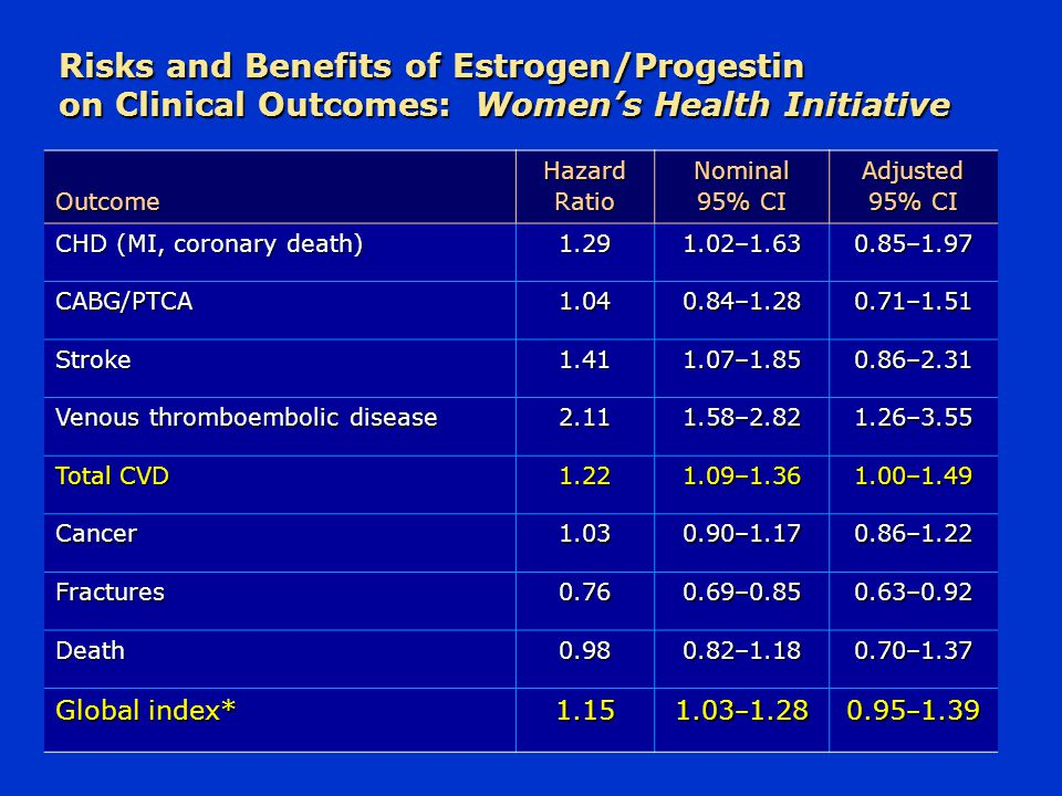 Risks and Benefits of Estrogen/Progestin on Clinical Outcomes: Women's Health Initiative Outcome Hazard Ratio Nominal 95% CI Adjusted 95% CI CHD (MI,