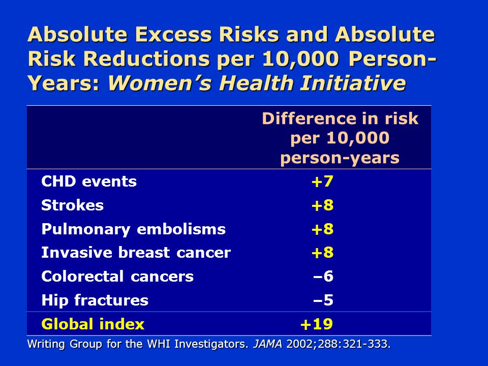 Absolute Excess Risks and Absolute Risk Reductions per 10,000 Person- Years: Women's Health Initiative Difference in risk per 10,000 person-years CHD