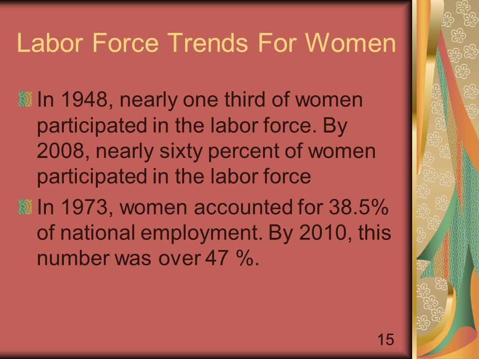 15 Labor Force Trends For Women In 1948, nearly one third of women participated in the labor force.