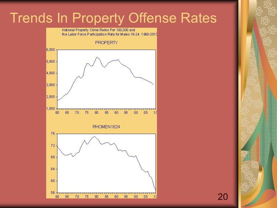 20 Trends In Property Offense Rates