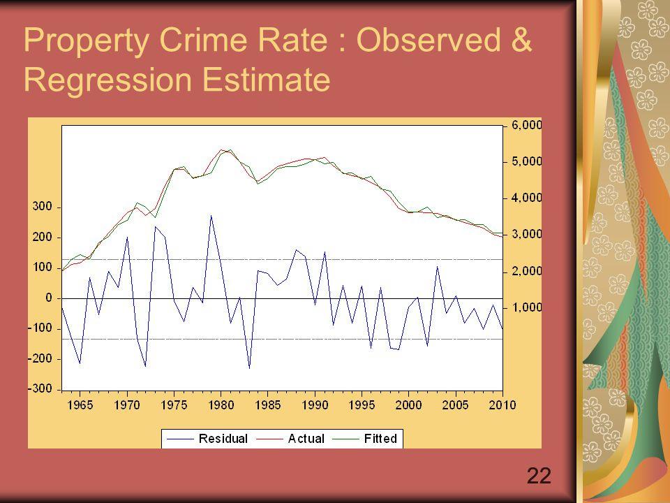 22 Property Crime Rate : Observed & Regression Estimate