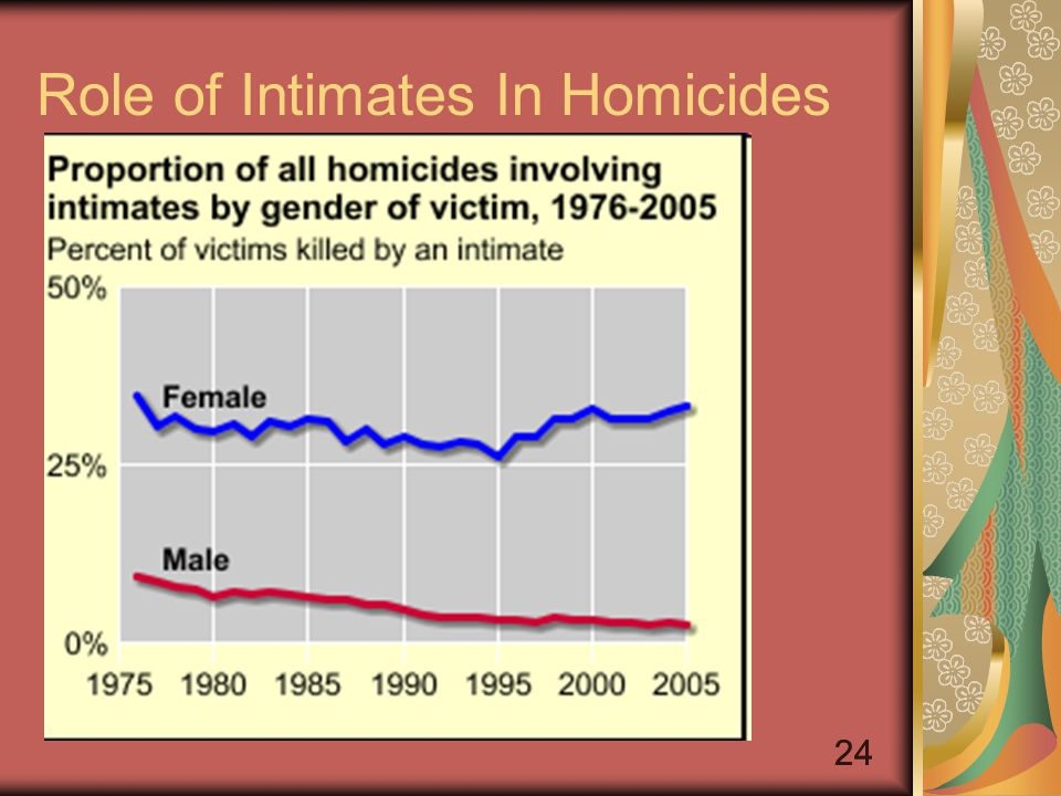 24 Role of Intimates In Homicides