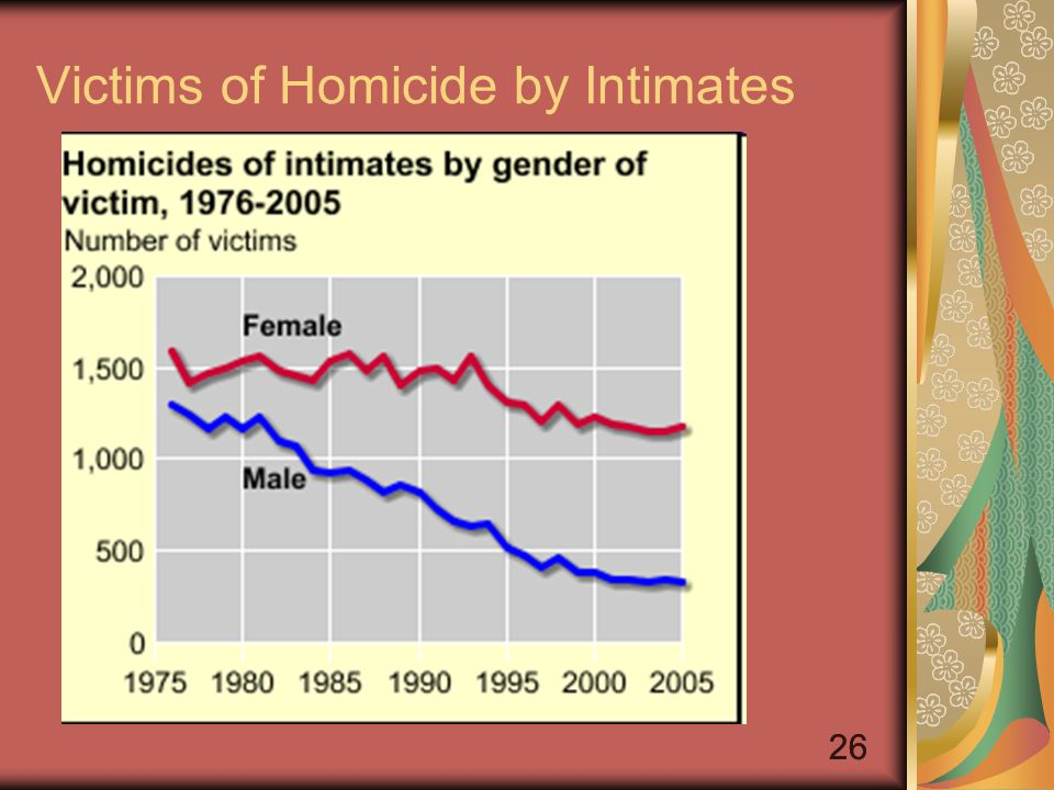 26 Victims of Homicide by Intimates