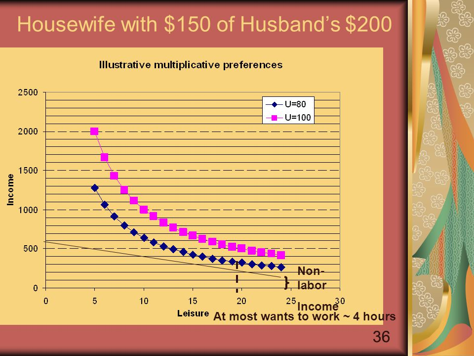 36 Housewife with $150 of Husband's $200 Non- labor Income At most wants to work ~ 4 hours