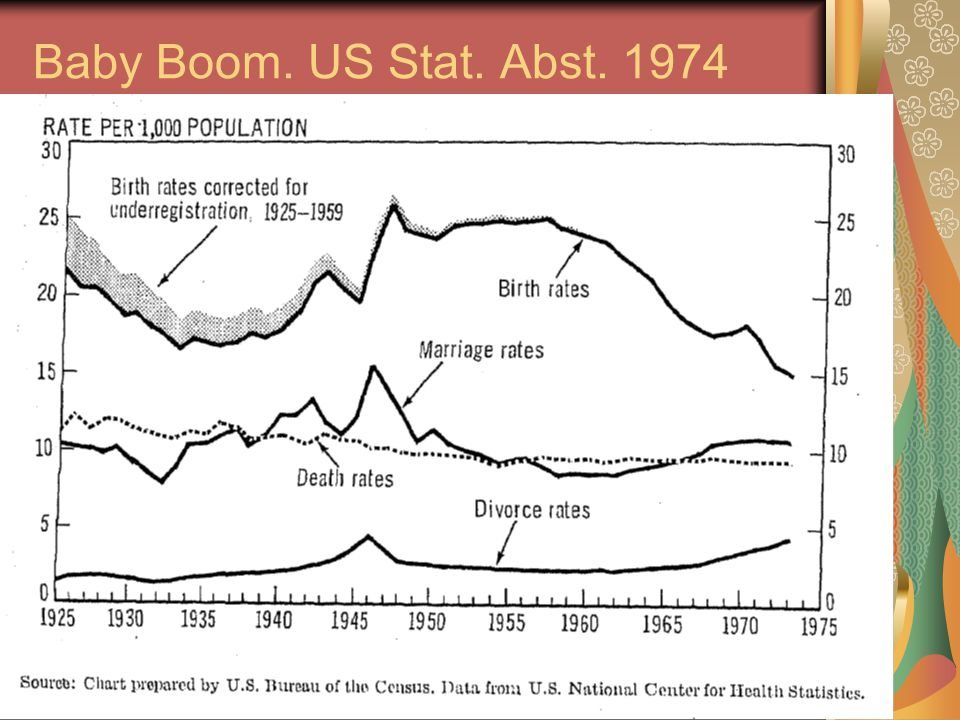 45 Baby Boom. US Stat. Abst. 1974
