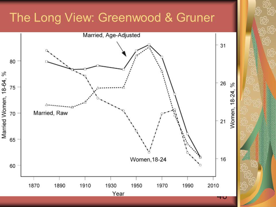 46 The Long View: Greenwood & Gruner