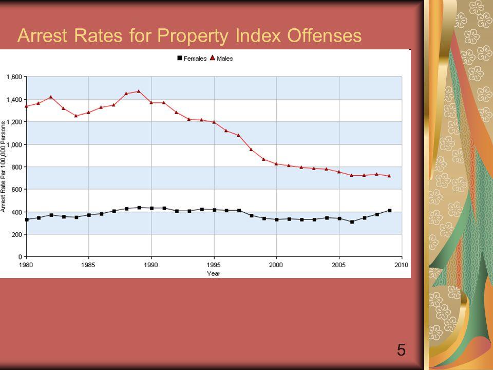 66 Arrest rates For Murder