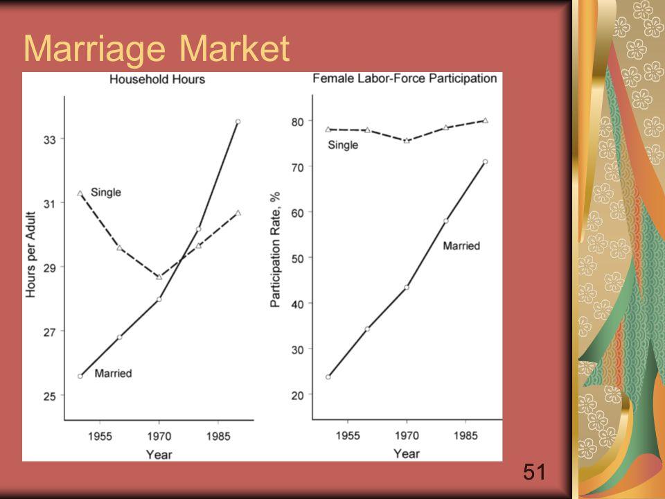 51 Marriage Market