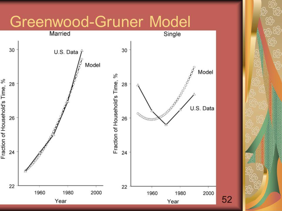 52 Greenwood-Gruner Model