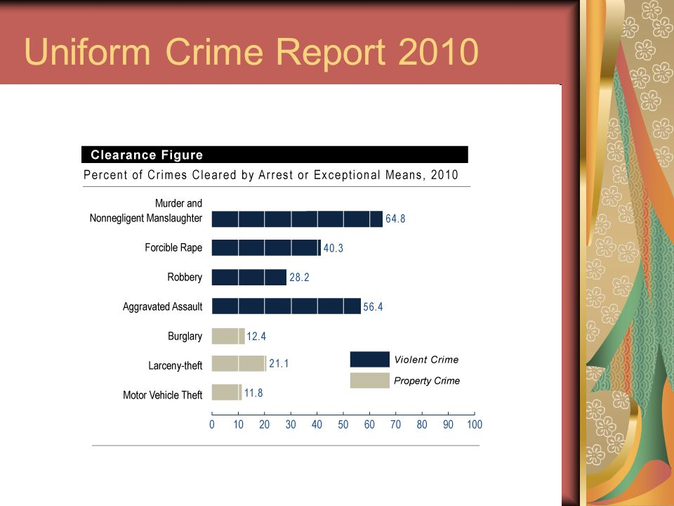 58 Uniform Crime Report 2010