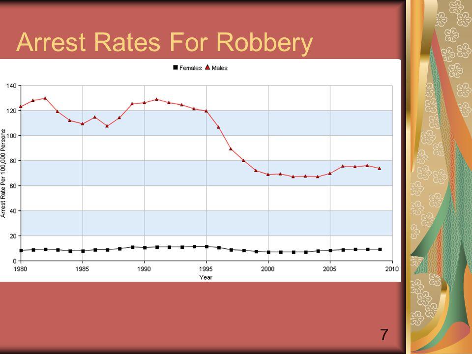 88 Arrest Rates For Burglary