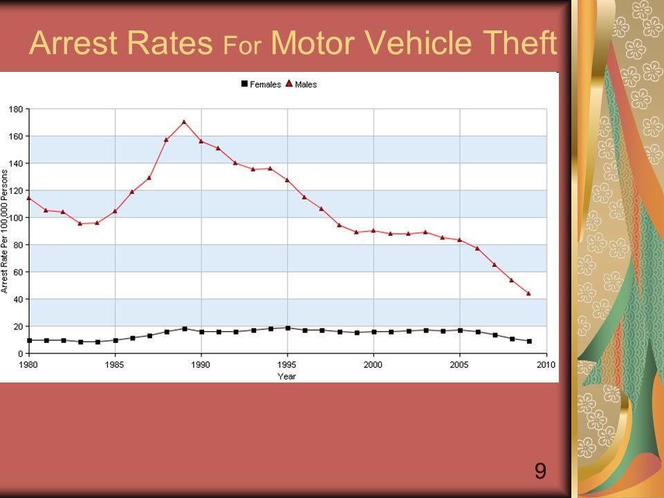 10 Arrest Rates For Larceny-Theft