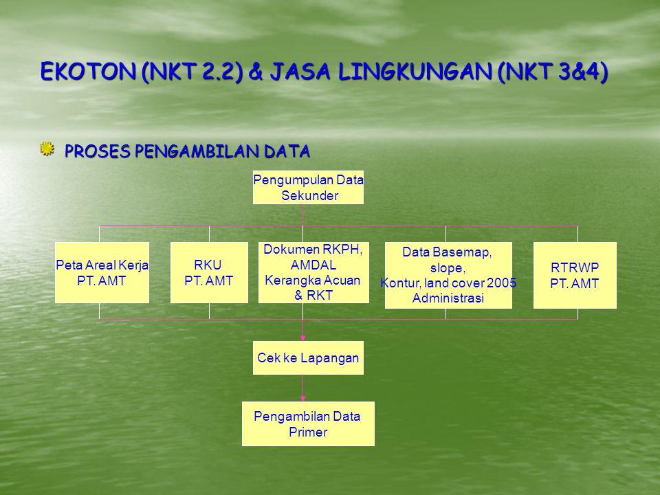 EKOTON (NKT 2.2) & JASA LINGKUNGAN (NKT 3&4) PROSES PENGAMBILAN DATA Pengumpulan Data Sekunder Pengambilan Data Primer RTRWP PT.