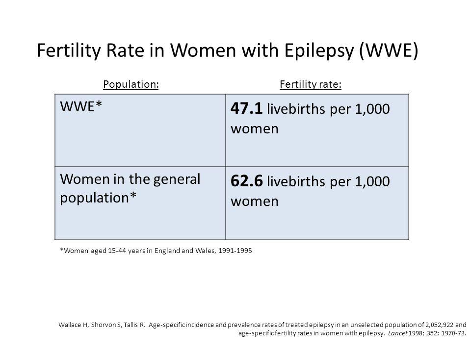 Fertility Rate in Women with Epilepsy (WWE) WWE* 47.1 livebirths per 1,000 women Women in the general population* 62.6 livebirths per 1,000 women Popu