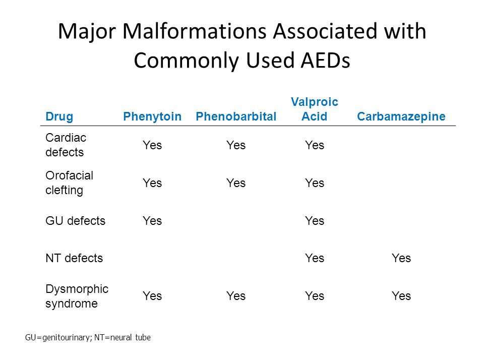 Major Malformations Associated with Commonly Used AEDs DrugPhenytoinPhenobarbital Valproic AcidCarbamazepine Cardiac defects Yes Orofacial clefting Ye