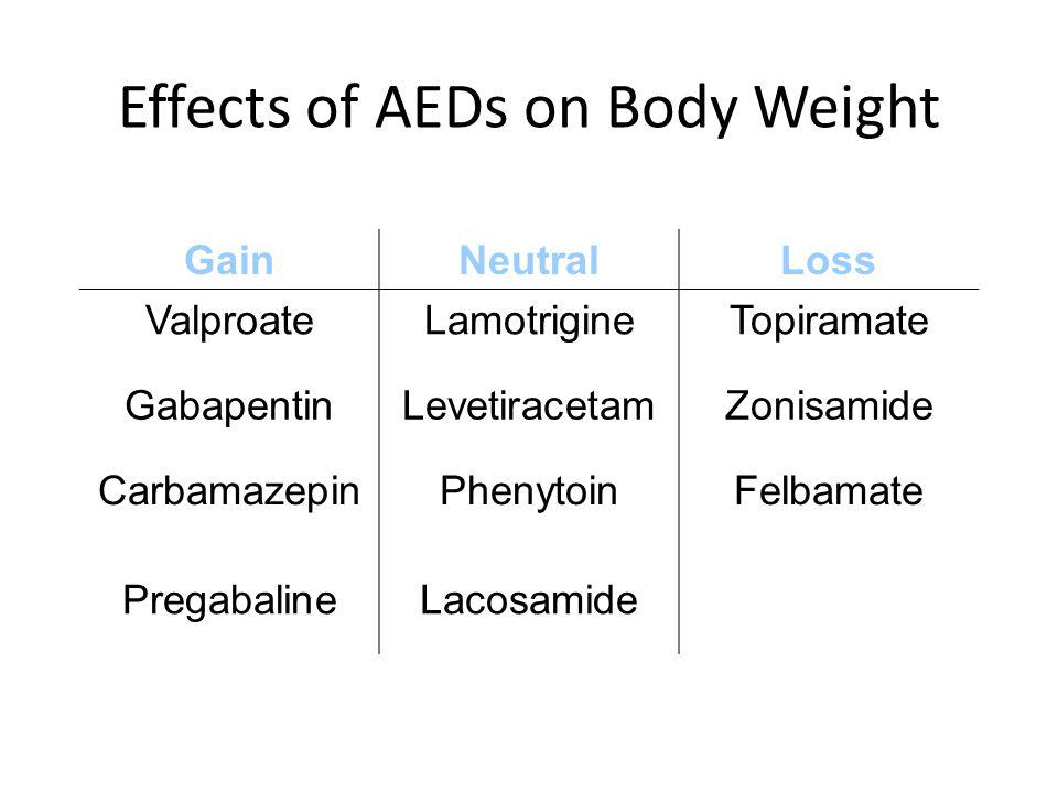 Effects of AEDs on Body Weight GainNeutralLoss ValproateLamotrigineTopiramate GabapentinLevetiracetamZonisamide CarbamazepinPhenytoinFelbamate Pregaba