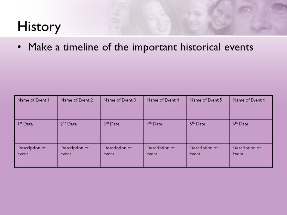 History Make a timeline of the important historical events Name of Event 1Name of Event 2Name of Event 3Name of Event 4Name of Event 5Name of Event 6