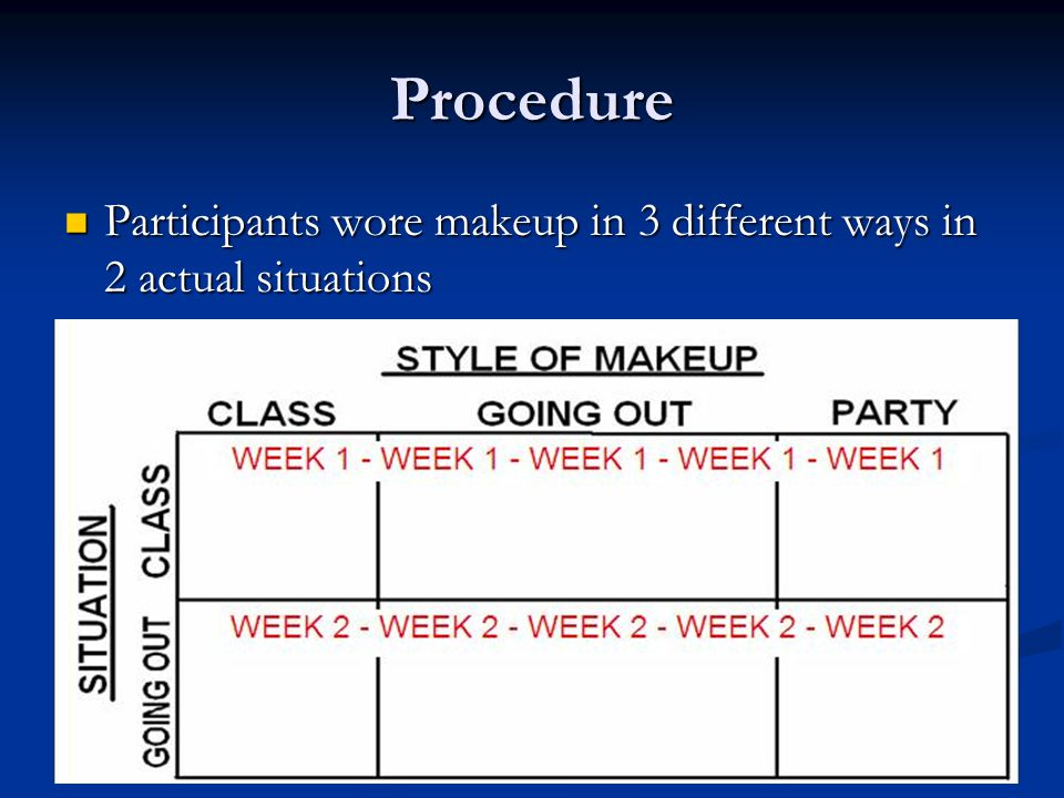 Procedure Participants wore makeup in 3 different ways in 2 actual situations Participants wore makeup in 3 different ways in 2 actual situations