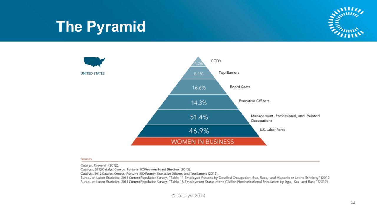 12 The Pyramid © Catalyst 2013