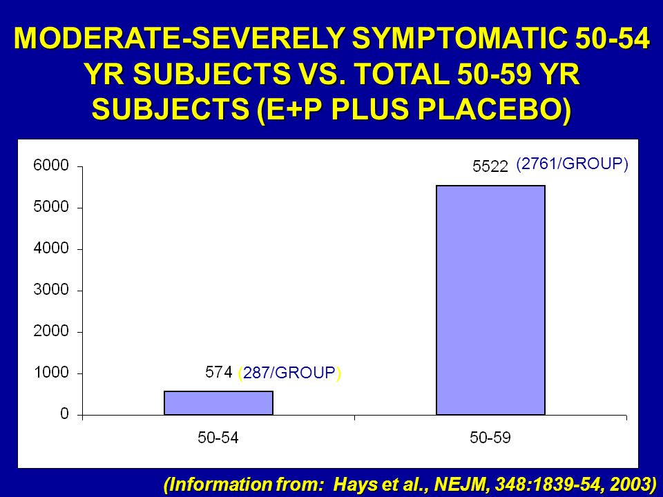 MODERATE-SEVERELY SYMPTOMATIC 50-54 YR SUBJECTS VS. TOTAL 50-59 YR SUBJECTS (E+P PLUS PLACEBO) (287/GROUP) (2761/GROUP) (Information from: Hays et al.