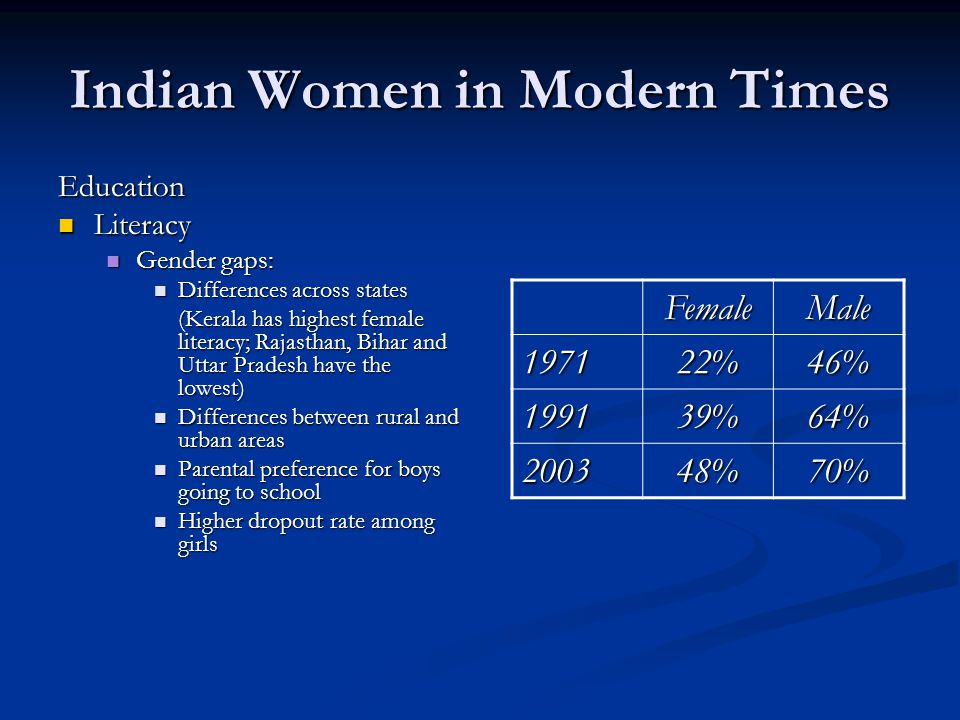 Indian Women in Modern Times Education Literacy Literacy Gender gaps: Gender gaps: Differences across states Differences across states (Kerala has highest female literacy; Rajasthan, Bihar and Uttar Pradesh have the lowest) Differences between rural and urban areas Differences between rural and urban areas Parental preference for boys going to school Parental preference for boys going to school Higher dropout rate among girls Higher dropout rate among girls FemaleMale 197122%46% 199139%64% 200348%70%