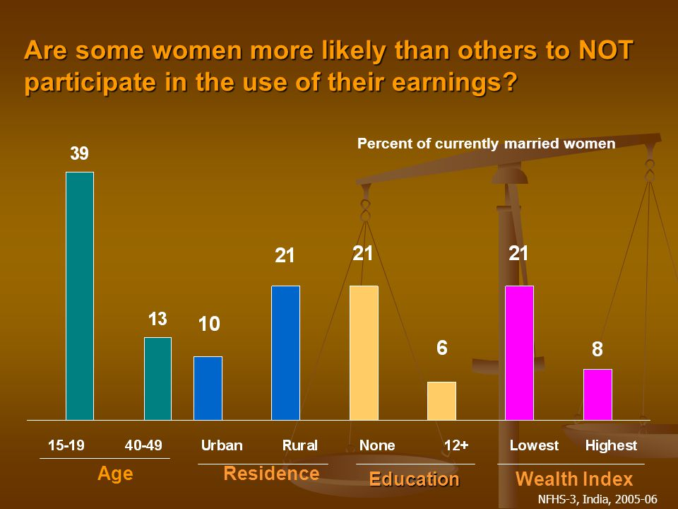 NFHS-3, India, 2005-06 Are some women more likely than others to NOT participate in the use of their earnings.