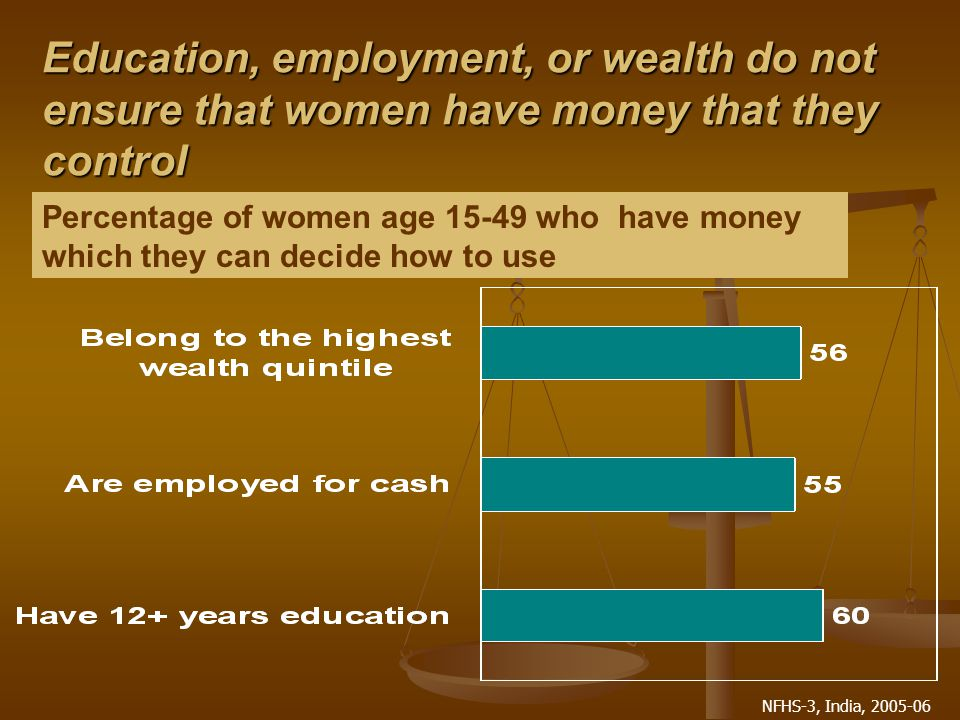 NFHS-3, India, 2005-06 Education, employment, or wealth do not ensure that women have money that they control Percentage of women age 15-49 who have money which they can decide how to use