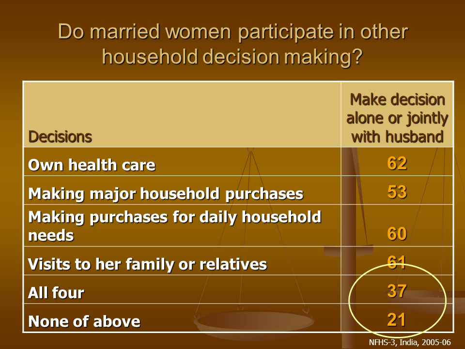 NFHS-3, India, 2005-06 Do married women participate in other household decision making.