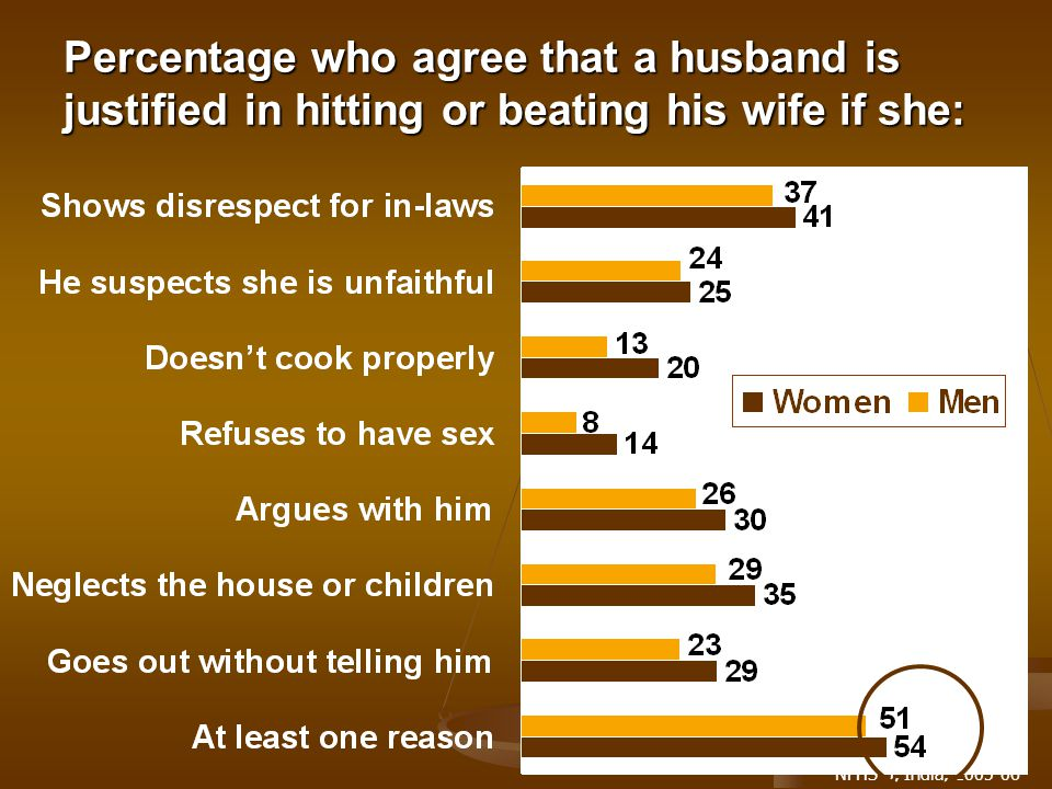 NFHS-3, India, 2005-06 Percentage who agree that a husband is justified in hitting or beating his wife if she: