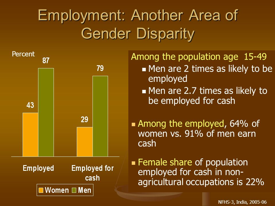 NFHS-3, India, 2005-06 Employment: Another Area of Gender Disparity Among the population age 15-49 Men are 2 times as likely to be employed Men are 2.7 times as likely to be employed for cash Among the employed, 64% of women vs.