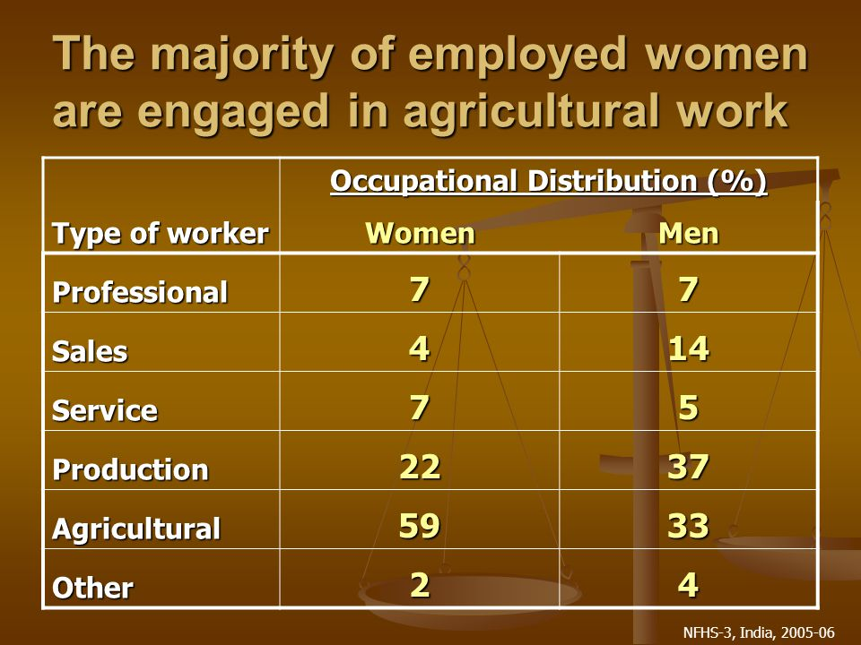 NFHS-3, India, 2005-06 The majority of employed women are engaged in agricultural work Type of worker Occupational Distribution (%) WomenMen Professional77 Sales414 Service75 Production2237 Agricultural5933 Other24