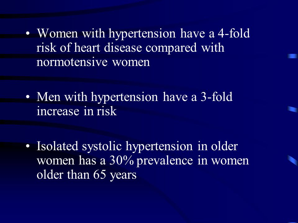 Women with hypertension have a 4-fold risk of heart disease compared with normotensive women Men with hypertension have a 3-fold increase in risk Isolated systolic hypertension in older women has a 30% prevalence in women older than 65 years