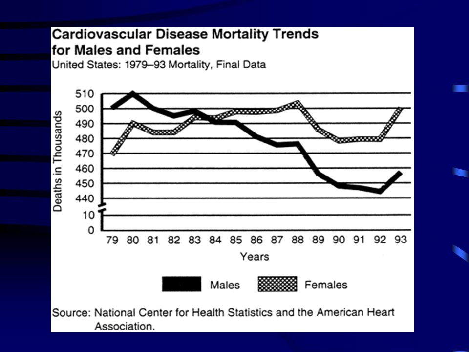 Percentage of total deaths due to CVD by age & sex (Canada 1997)
