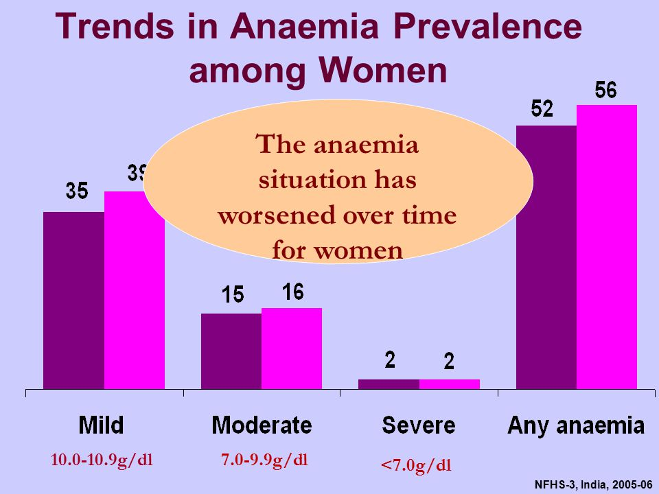 NFHS-3, India, 2005-06 Trends in Anaemia Prevalence among Women The anaemia situation has worsened over time for women 10.0-10.9g/dl7.0-9.9g/dl <7.0g/dl