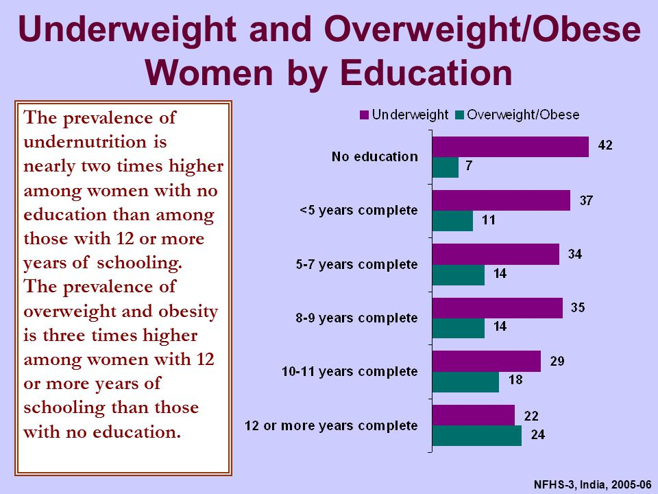 NFHS-3, India, 2005-06 Underweight and Overweight/ Obesity among Women by Wealth More than half of women in the highest income quintile are underweight.