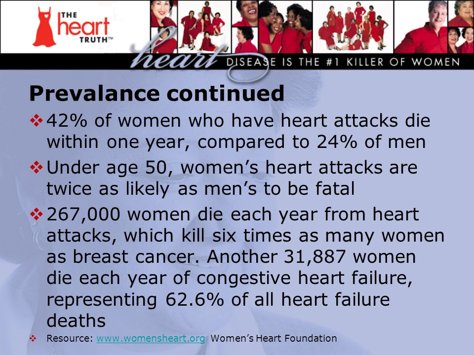 Prevalance continued  42% of women who have heart attacks die within one year, compared to 24% of men  Under age 50, women's heart attacks are twice
