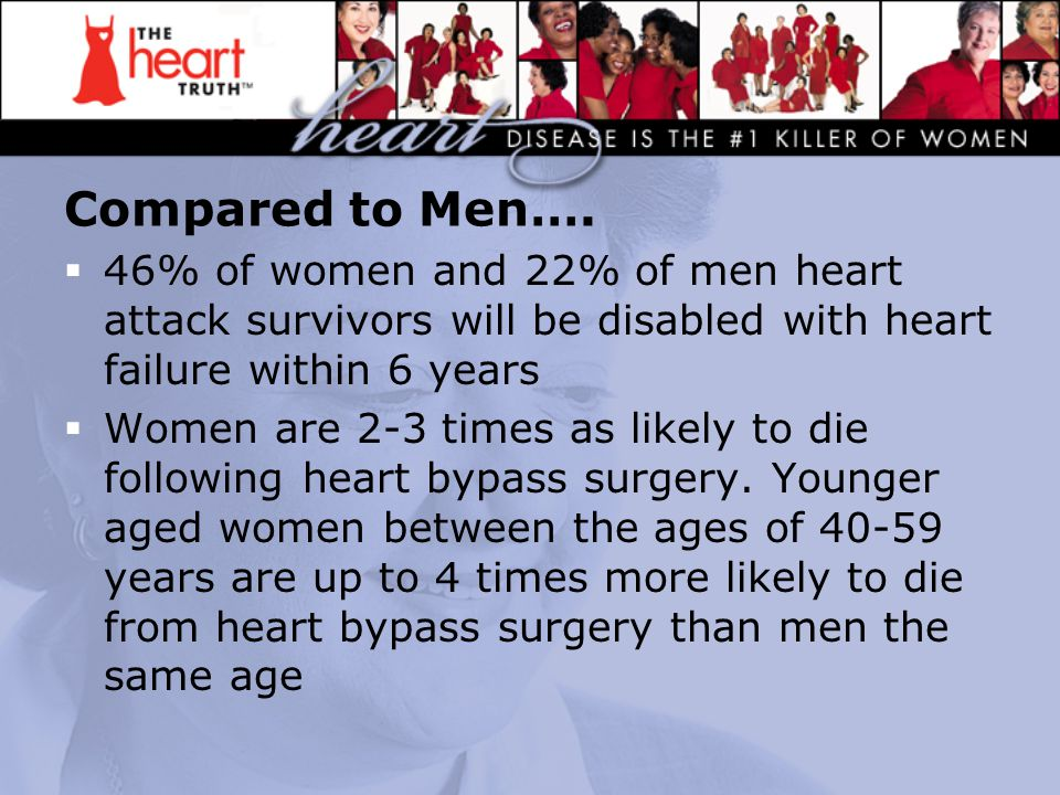 Compared to Men….  46% of women and 22% of men heart attack survivors will be disabled with heart failure within 6 years  Women are 2-3 times as lik
