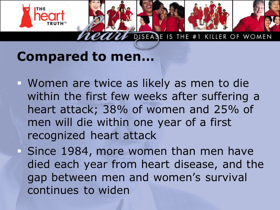 Compared to men…  Women are twice as likely as men to die within the first few weeks after suffering a heart attack; 38% of women and 25% of men will die within one year of a first recognized heart attack  Since 1984, more women than men have died each year from heart disease, and the gap between men and women's survival continues to widen