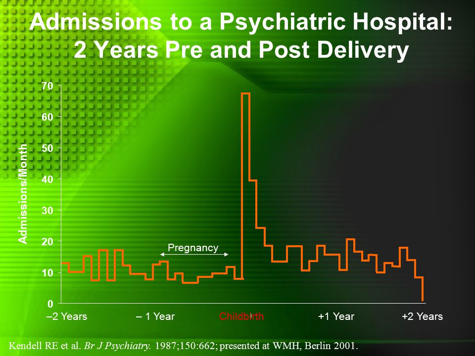 Admissions to a Psychiatric Hospital: 2 Years Pre and Post Delivery Kendell RE et al.